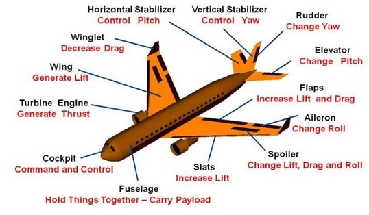 Image result for how aircraft fly